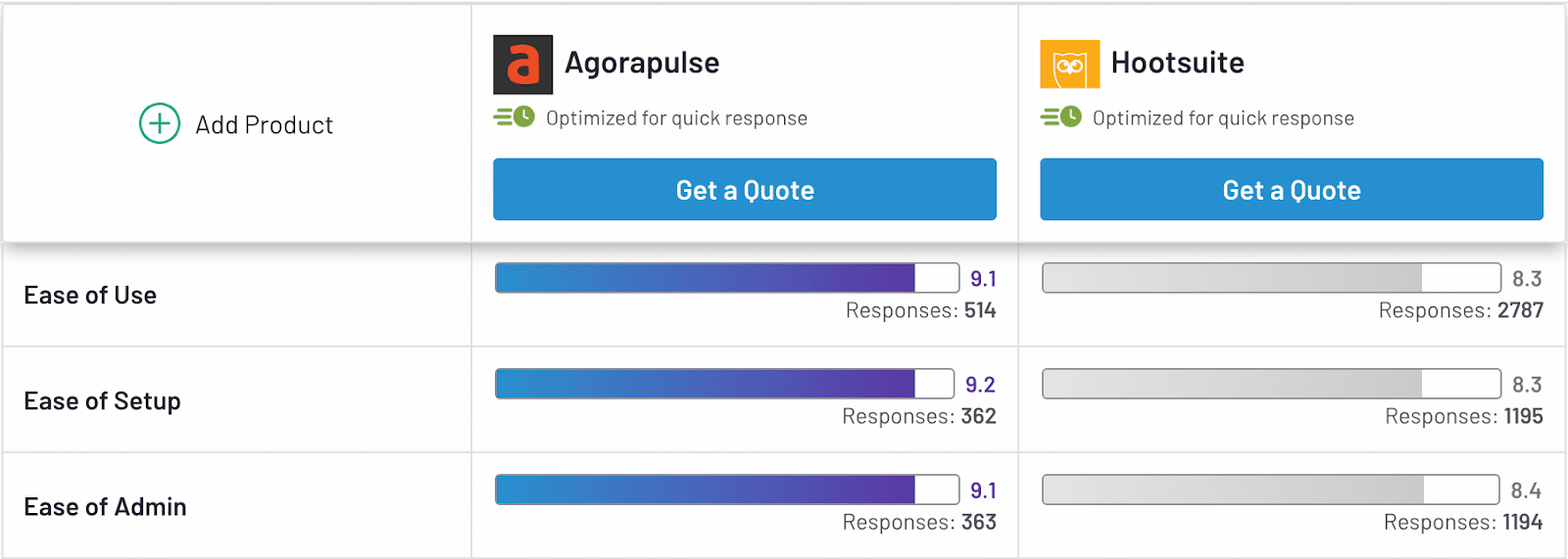 ease of use, setup, and admin reviews from agorapulse and hootsuite