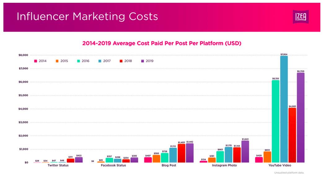 influencer marketing costs