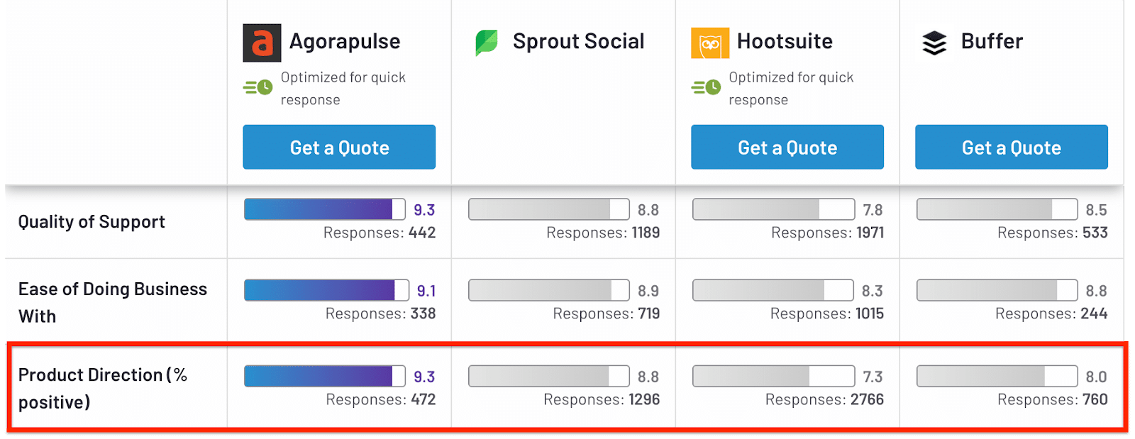 product direction for agorapulse and hootsuite
