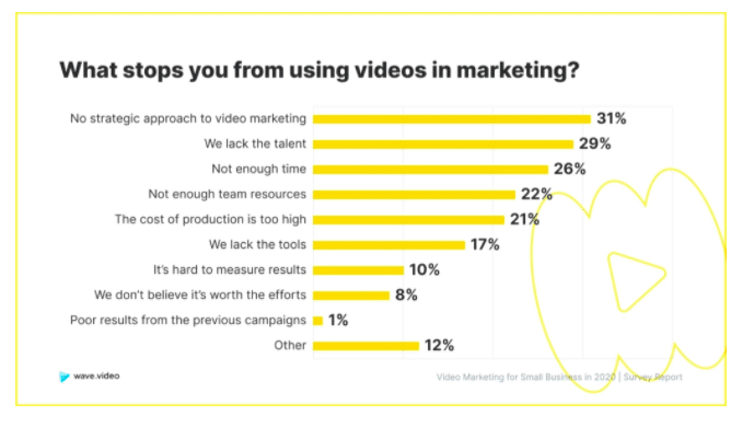 What stops you from using video marketing for agencies?