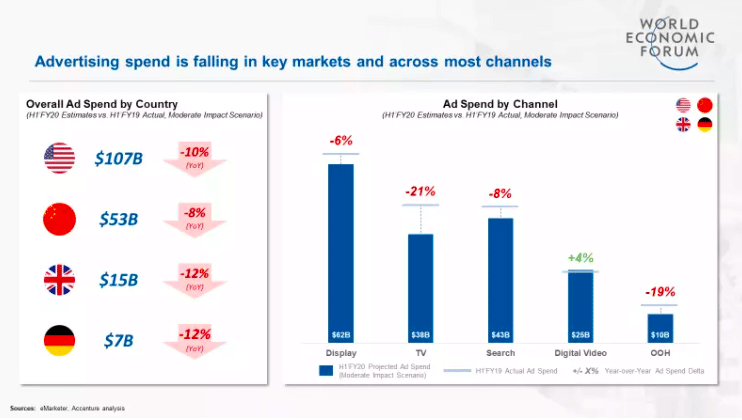 advertising spend is falling in key markets and across most channels