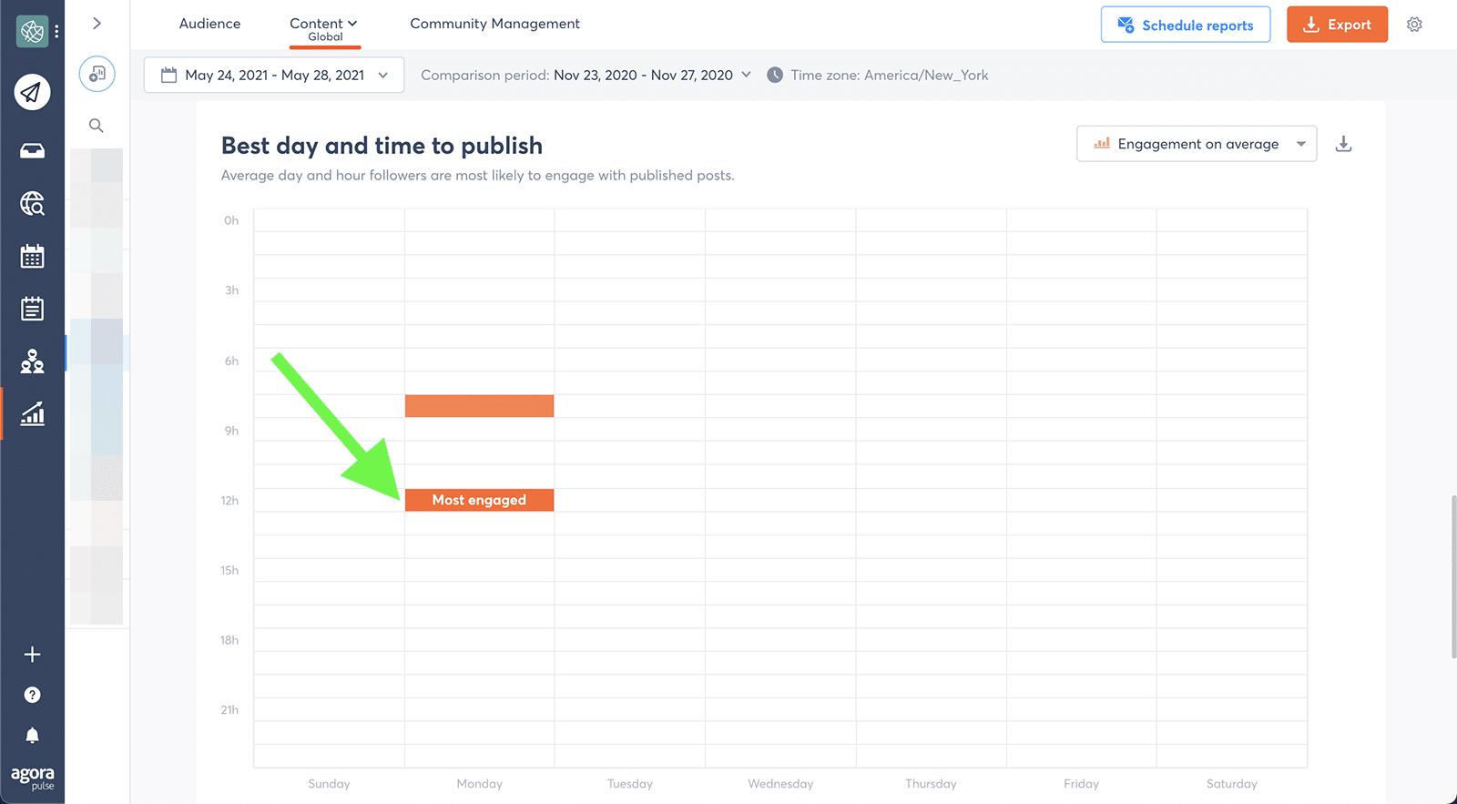 Agorapulse - LinkedIn best time to publish