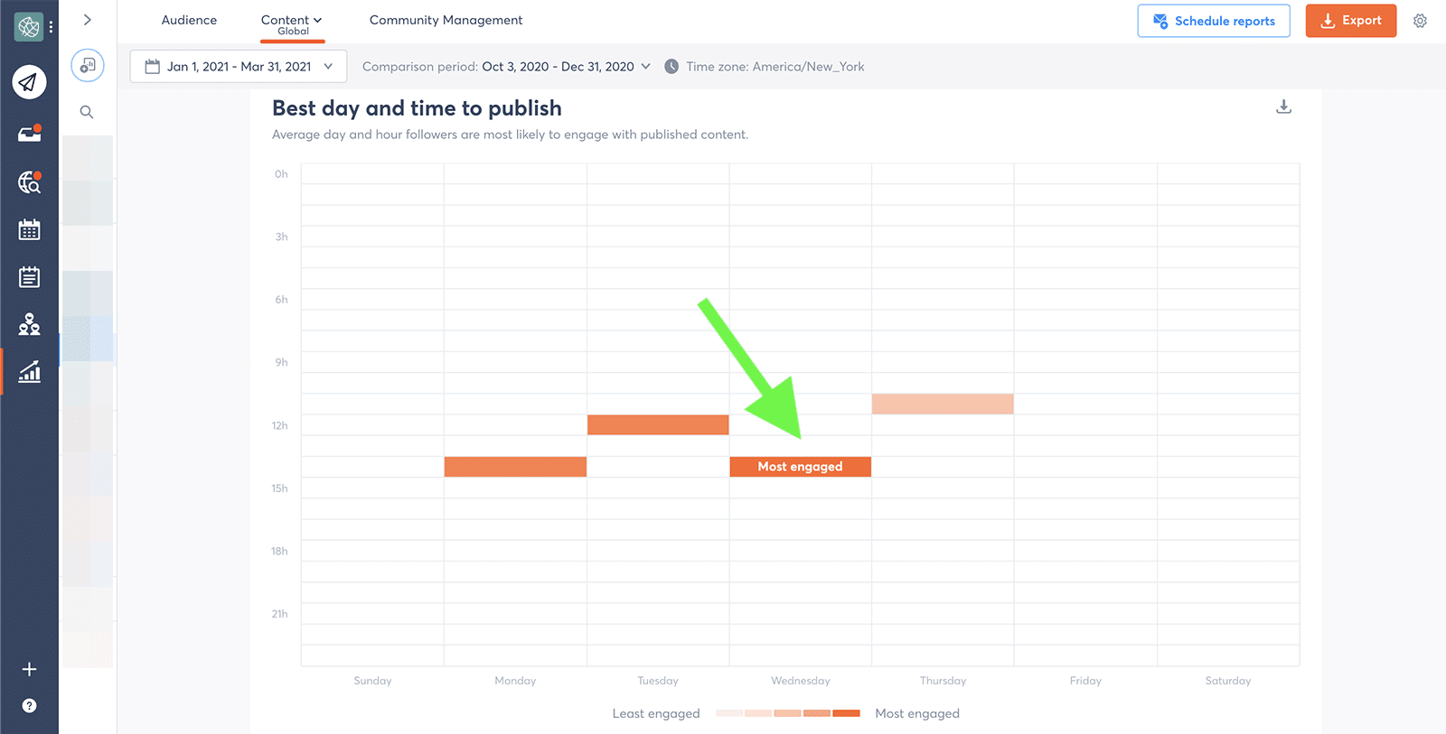 Agorapulse - recommendations - best time to tweet