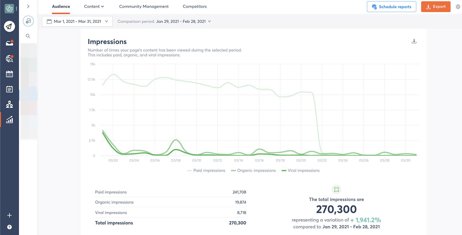 Facebook metrics - impressions