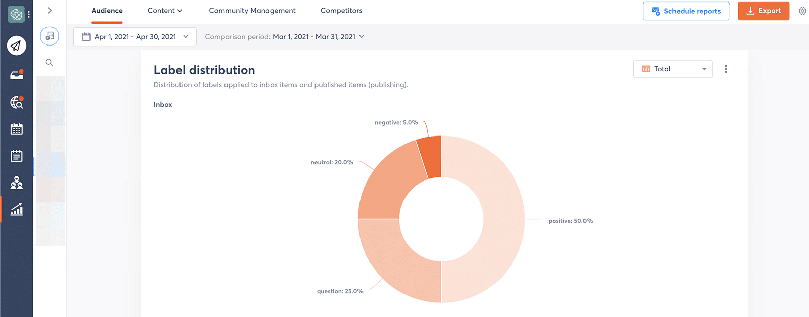 Facebook metrics - sentiment