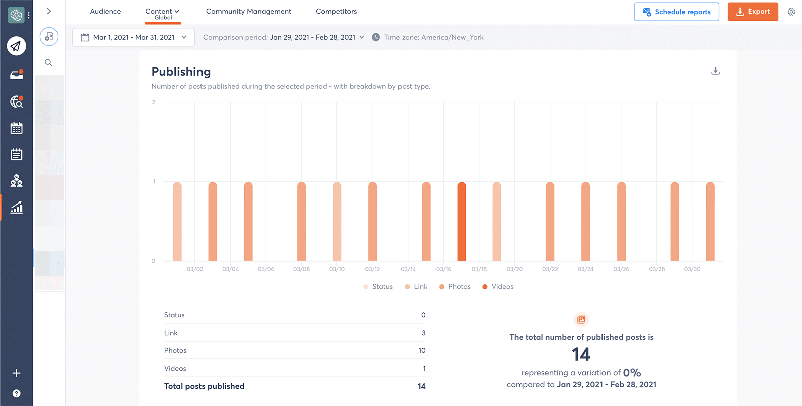 Facebook publishing metrics