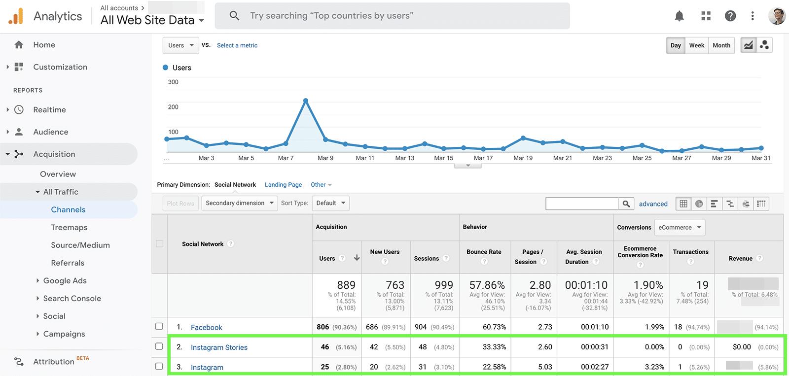 Google Analytics - Instagram referrals
