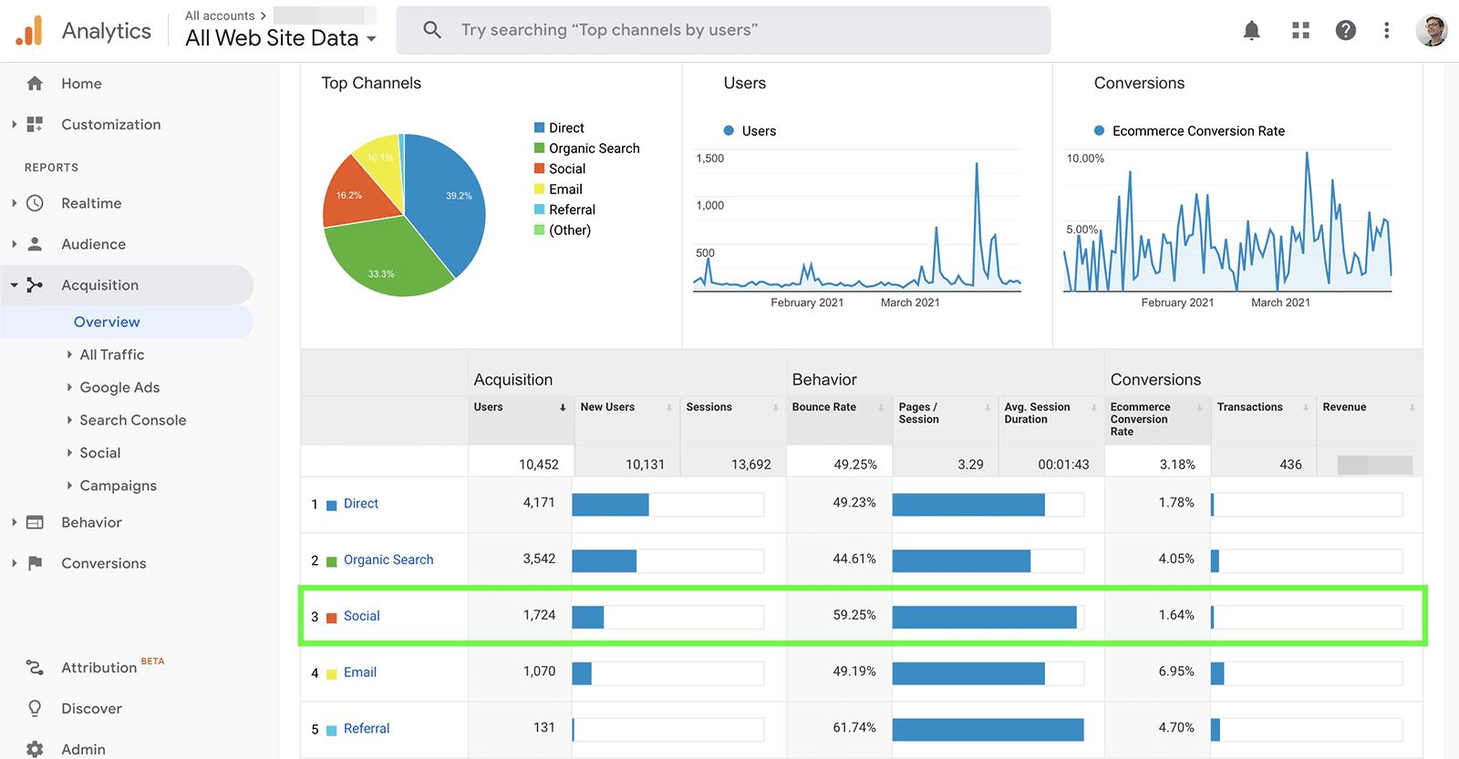 Google analytics - social traffic