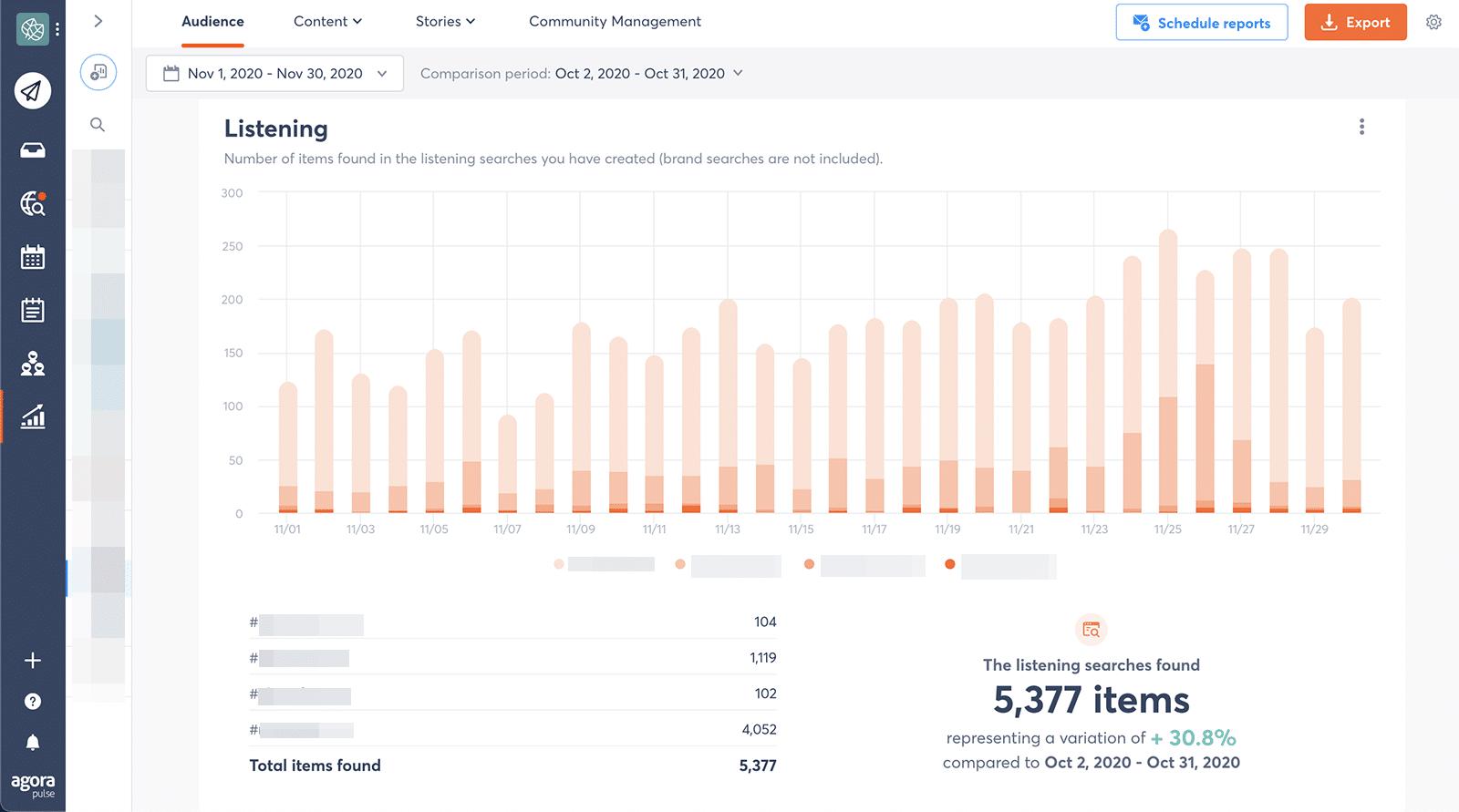 Instagram metrics - social listening