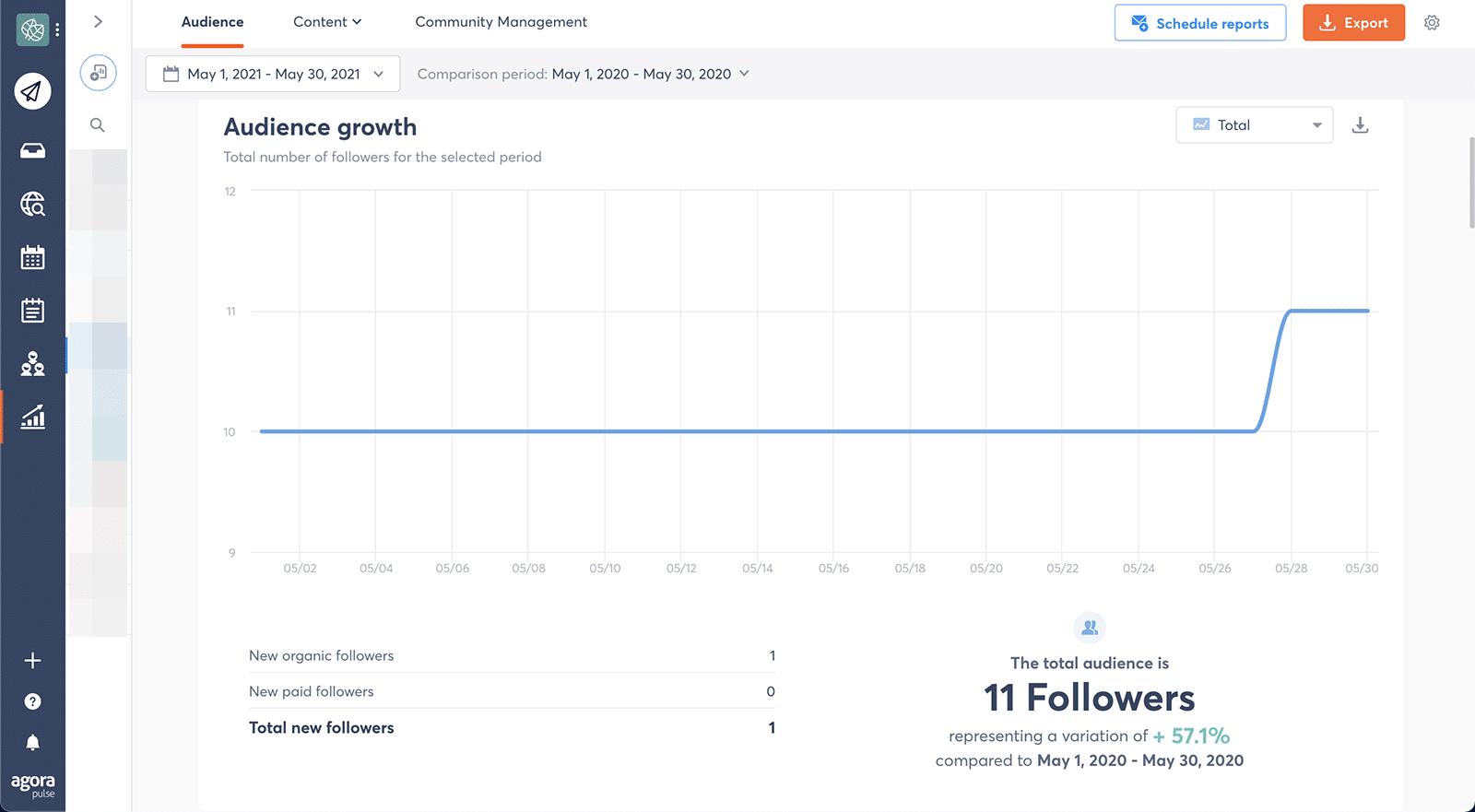 LinkedIn metrics - audience growth