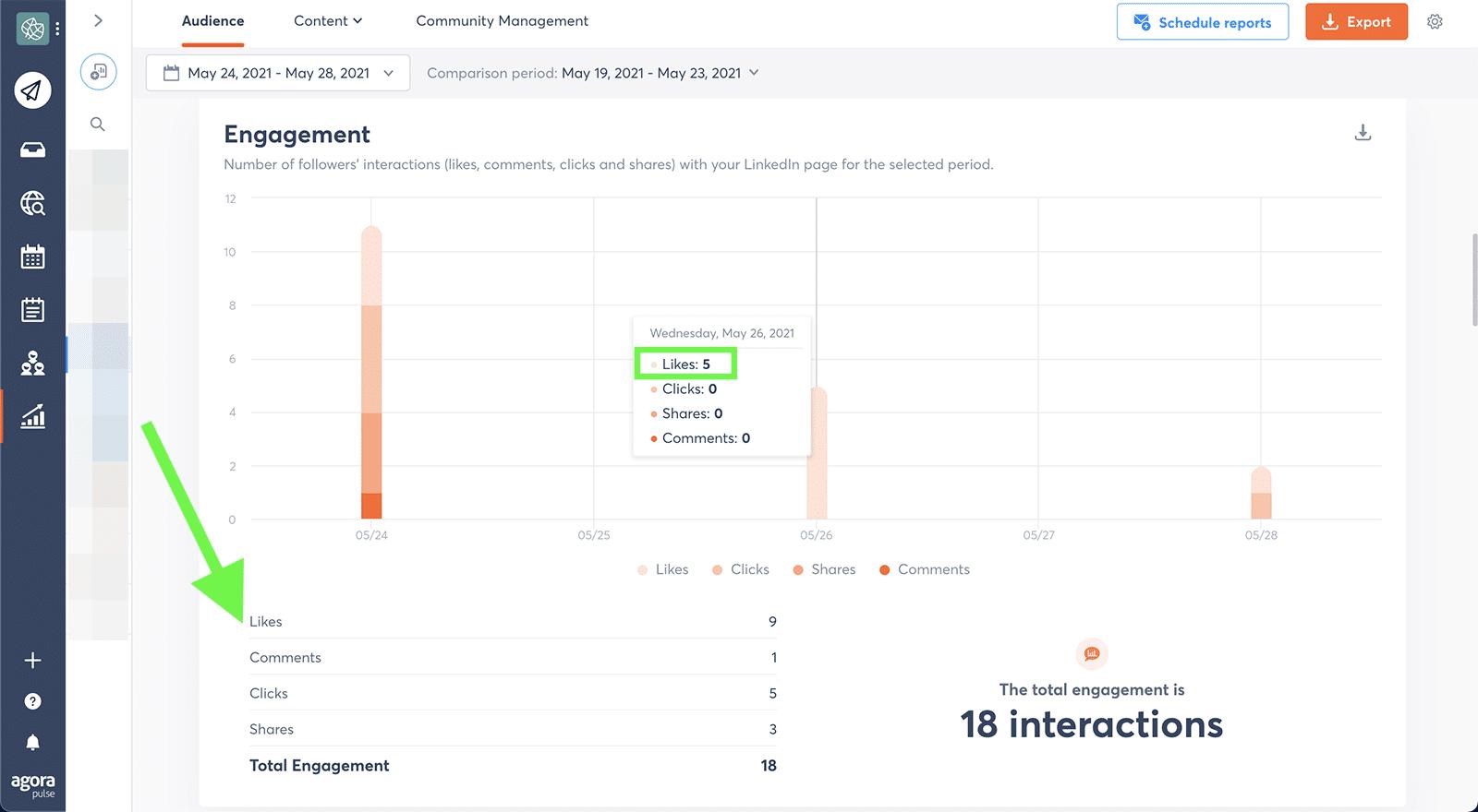LinkedIn metrics - likes