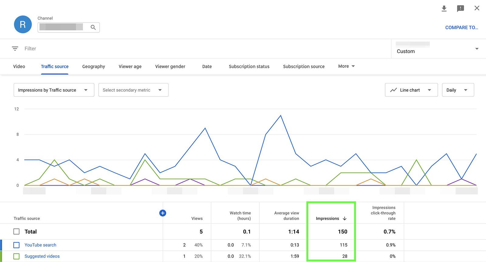 YouTube metrics - impressions