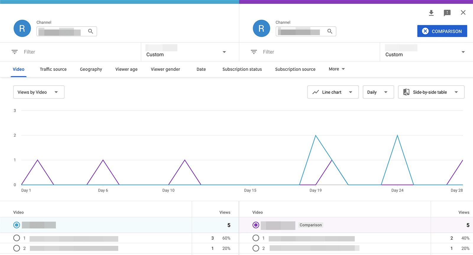 YouTube metrics - video views comparison
