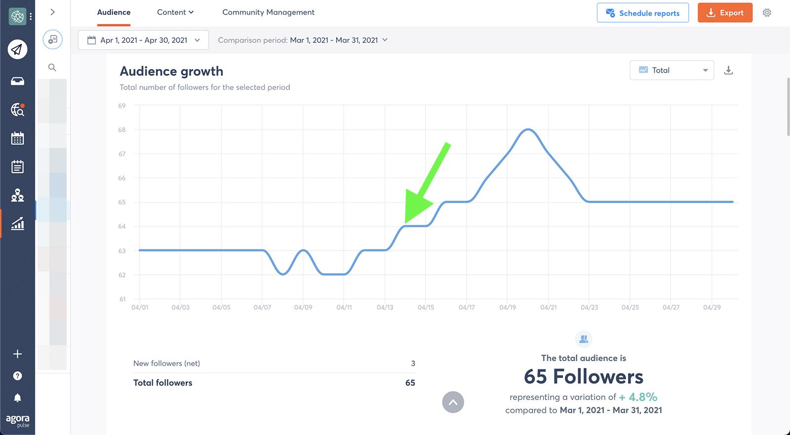social media metrics - amplification rate 2