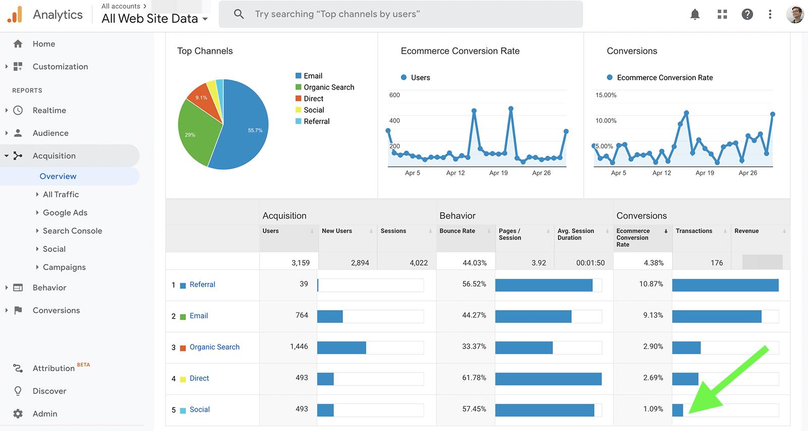 social media metrics - conversions