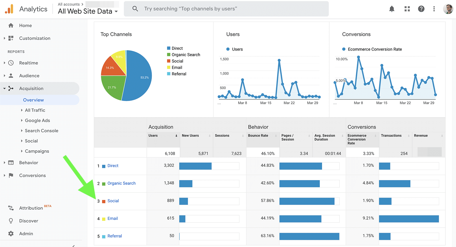 social media metrics - referrals