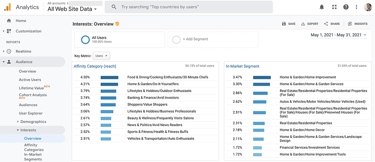 Social media campaign Google Analytics audience demographics