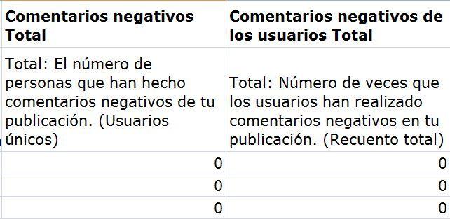 Negative Feedback - Excel