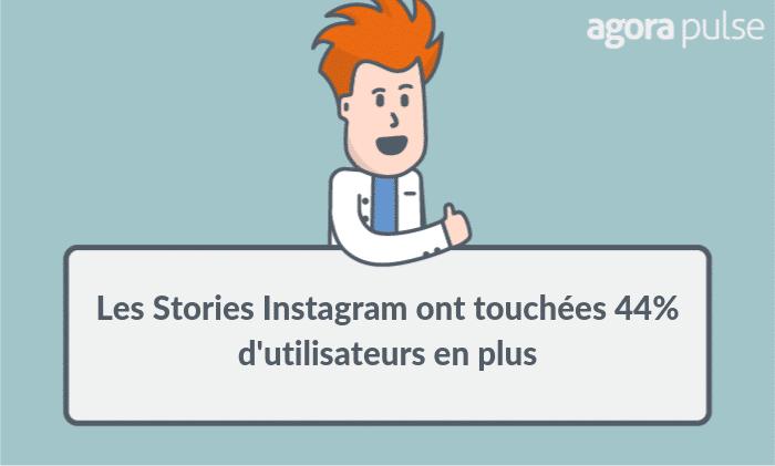 résultats test publicitaire Instagram
