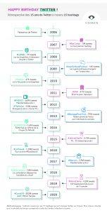 15 ans Twitter 15 hashtags