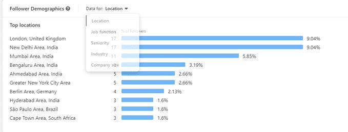 informations démographique reporting social media