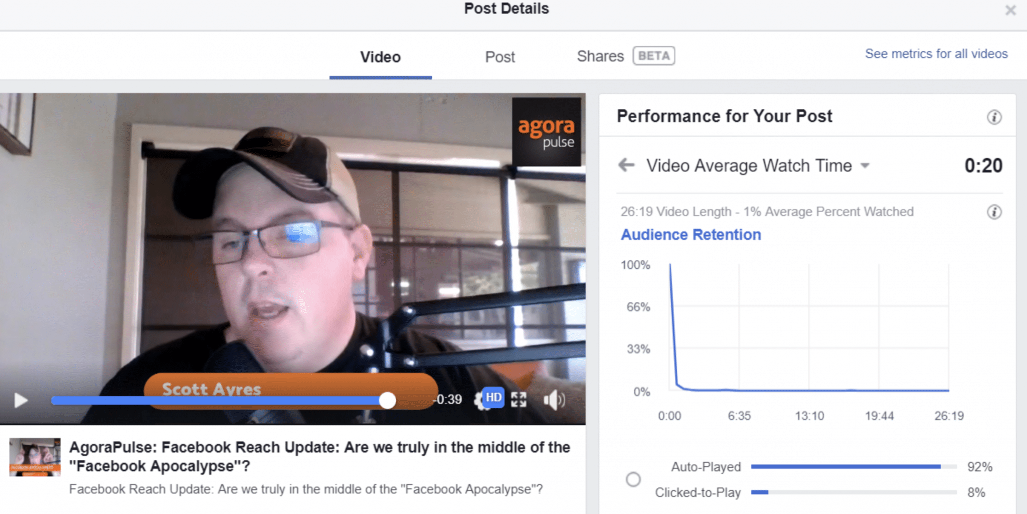 Audience retention of Facebook videos is low