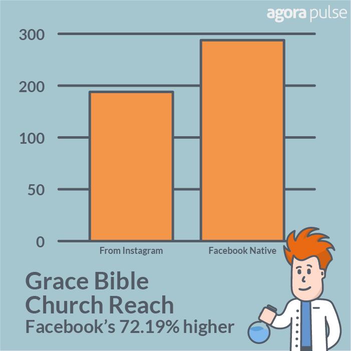 GBC had 72.19% reach on Facebook native posts.