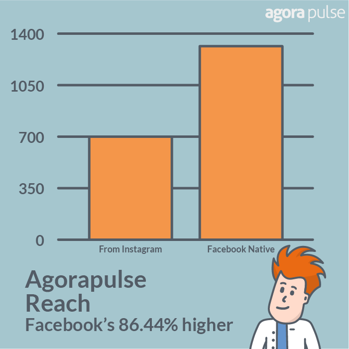 Native Facebook posts on Agorapulse had 86.44% higher reach