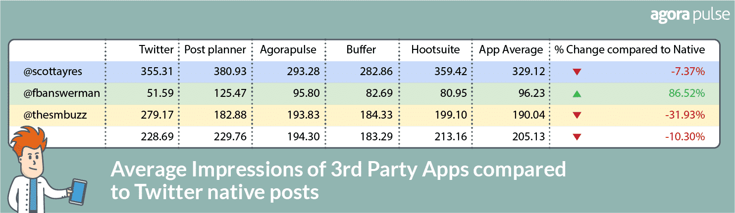 3rd party twitter app chart