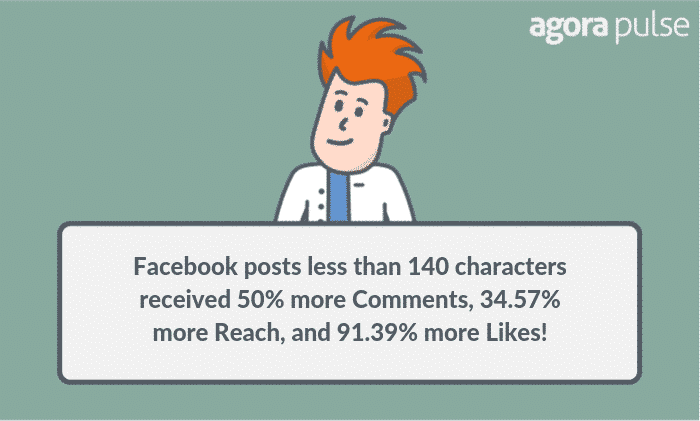 ideal length of a facebook post