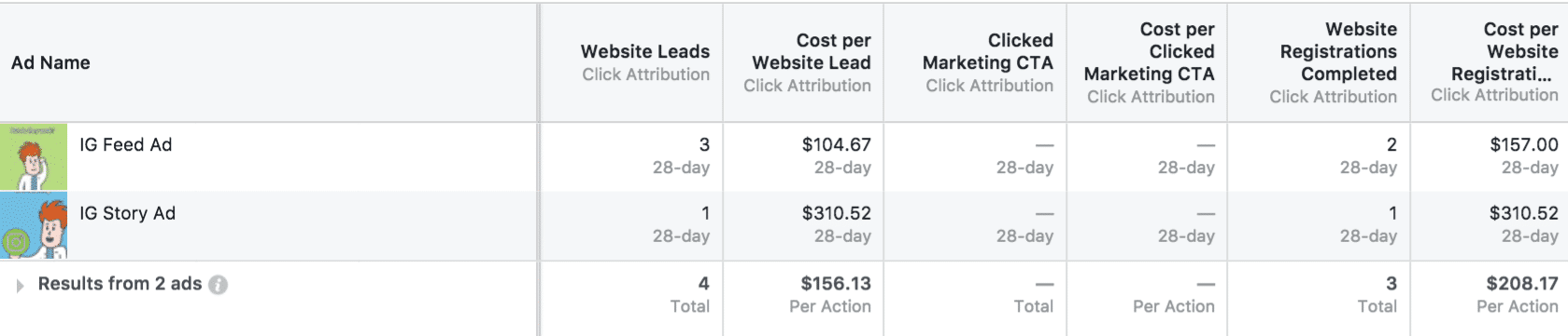 6. Leads and free trials from Instagram ads