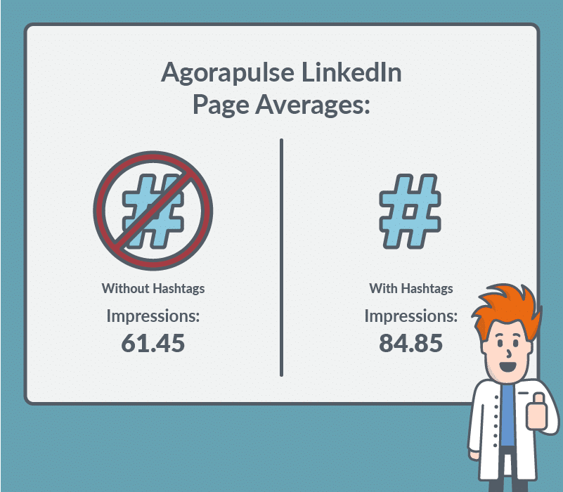 agorapulse linkedin hashtag results without hashtags 61.45 impressions, with hashtags 84.85 impressions on average