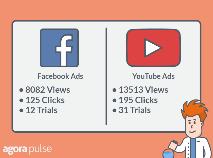 facebook video ads chart