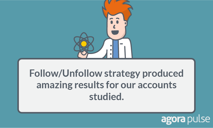 Follow/unfollow strategy produced amazing results for our accounts studied.