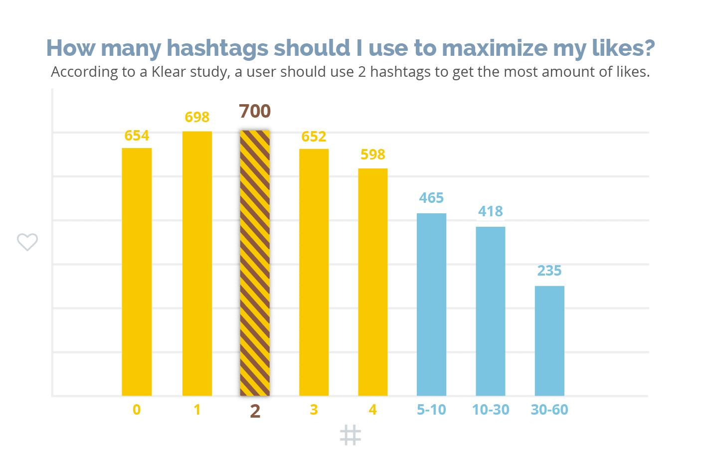 instagram hashtag count