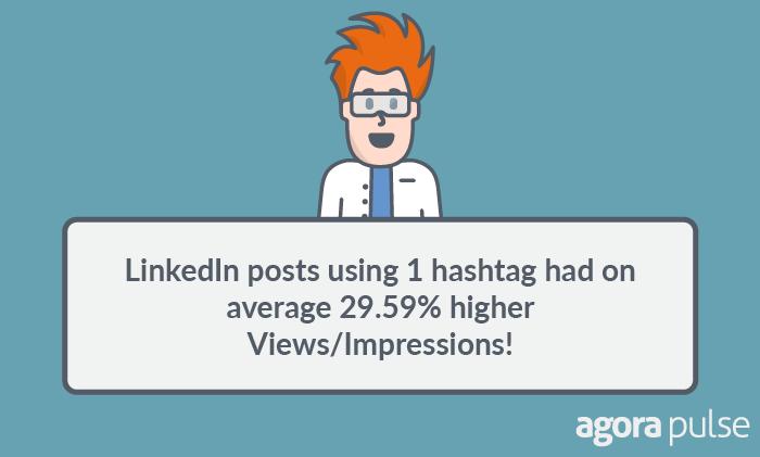 LinkedIn posts using 1 hashtag had on average 29.59% higher views.