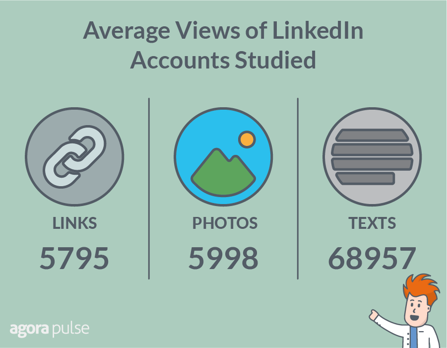 linkedin post type stats