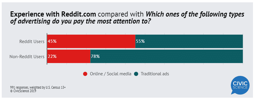 55% of Reddit users say they pay attention to ads