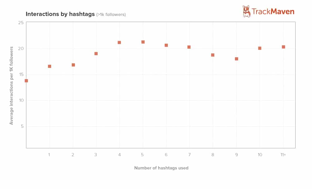 Number of Instagram Hashtags TrackMaven