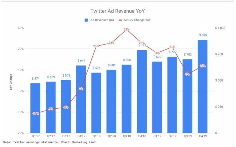 twitter ad revenue 2020
