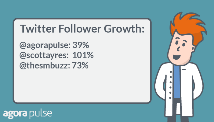 Twitter follower growth was up 101% or Scott Ayres account.