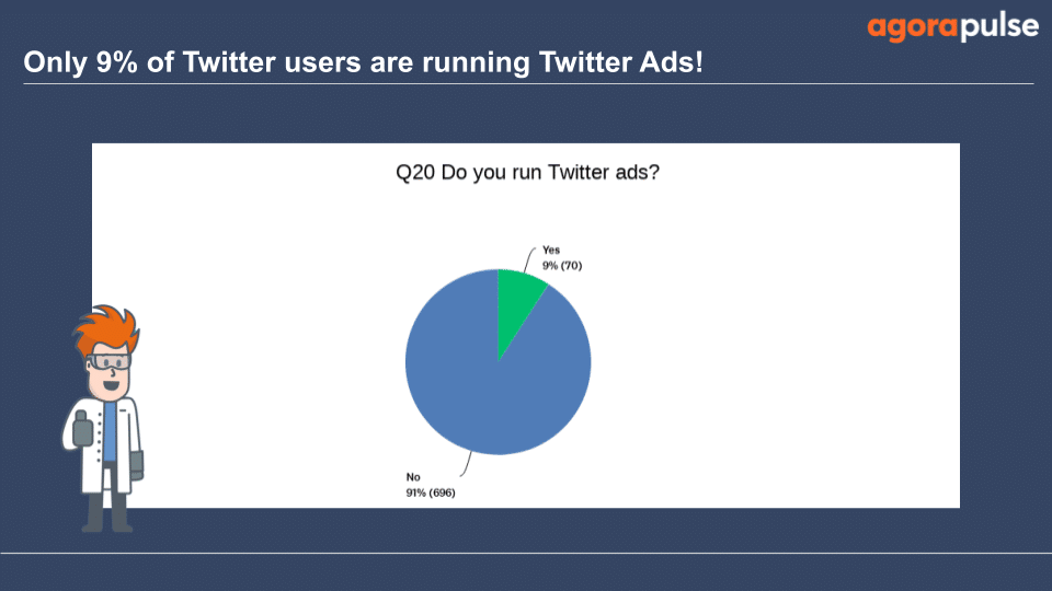 9% of those surveyed run Twitter ads