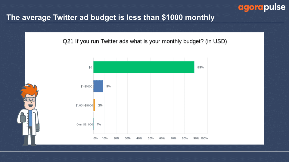 9% said their Twitter ads budget was $1-$1000