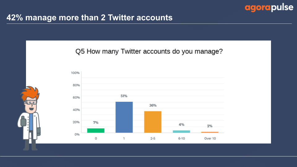 51% of survey respondents only managed 1 Twitter account