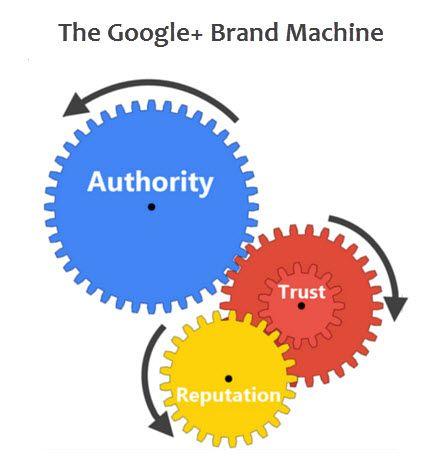 Cómo usar Google+ para mi marca - Cómo funciona Google+