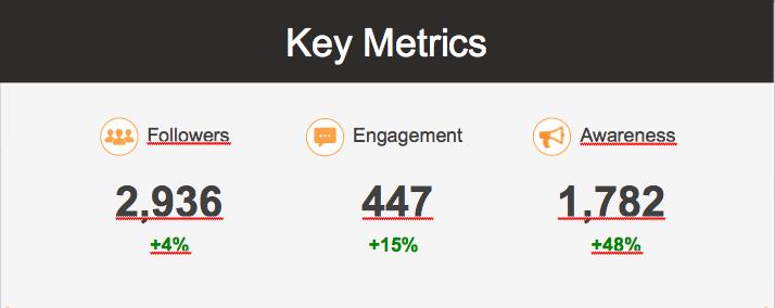 key-metrics-twitter-analytics
