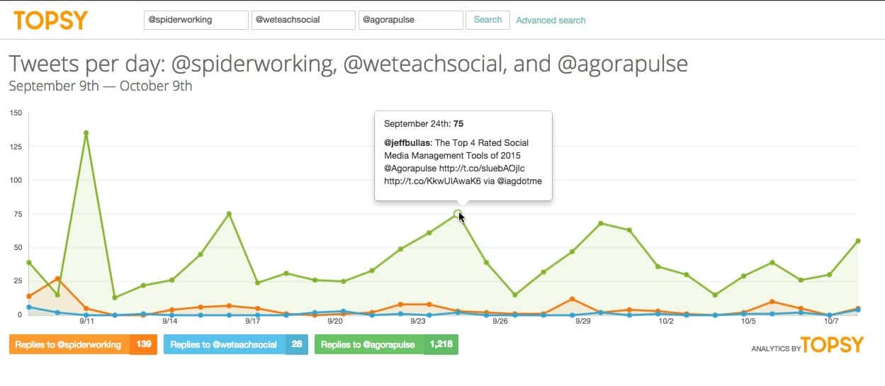 Topsy shows you how you are doing compared to competitors on Twitter