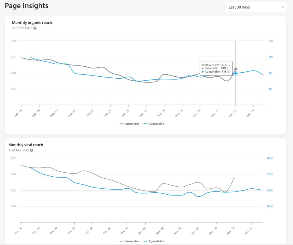 facebook barometer insights