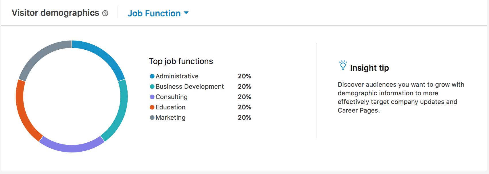 LinkedIn analytics-- demographic data