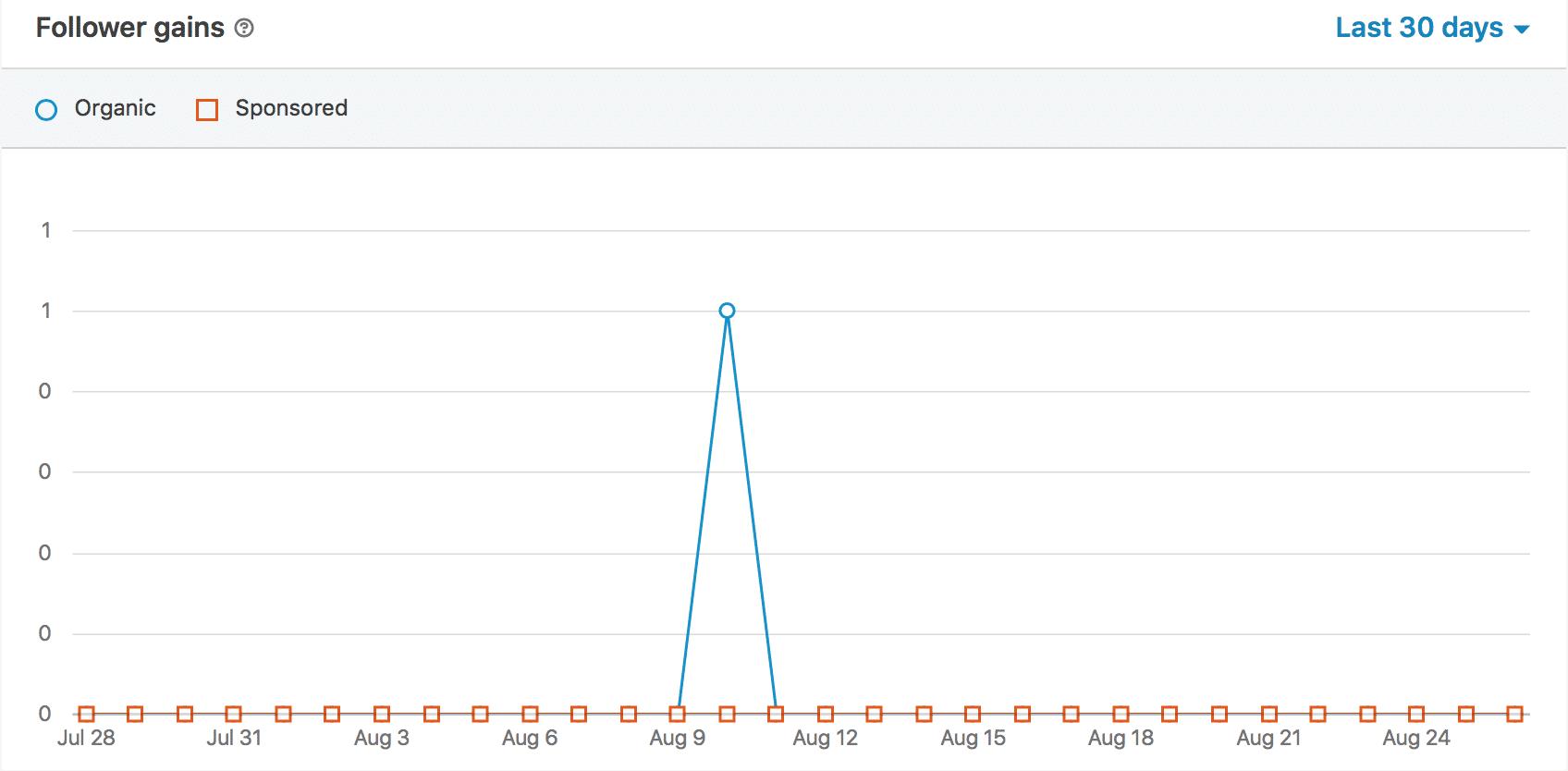 LinkedIn Analytics-- tracking your followers